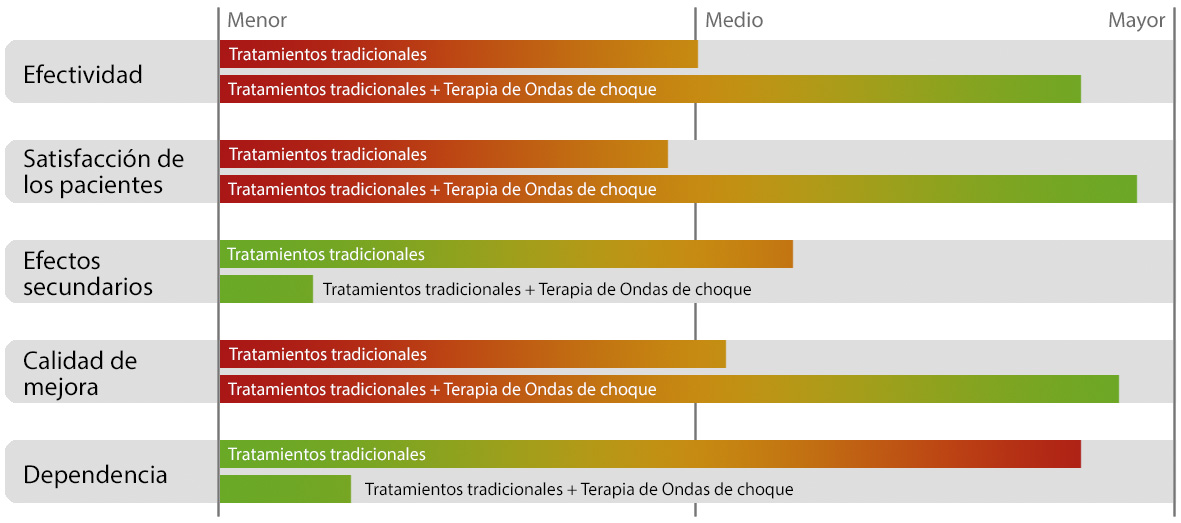 Gráfico Tratamientos Boston Medical Group España