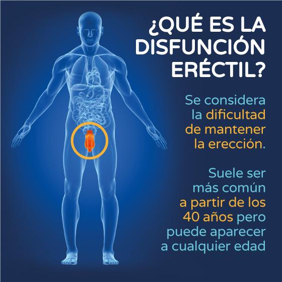 ¿Qué es la Disfunción eréctil? gráfico Boston Medical Group España