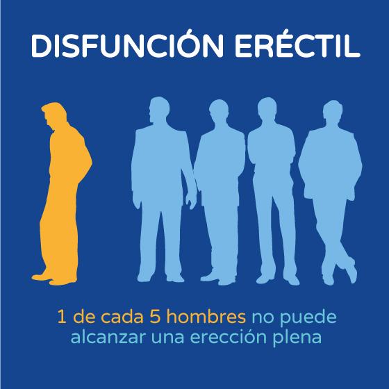 Disfunción eréctil hombres gráfico Boston Medical Group España