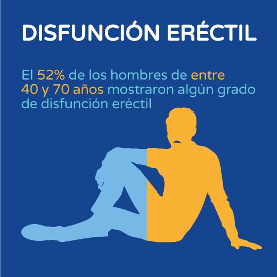 Disfunción eréctil gráfico Boston Medical Group España