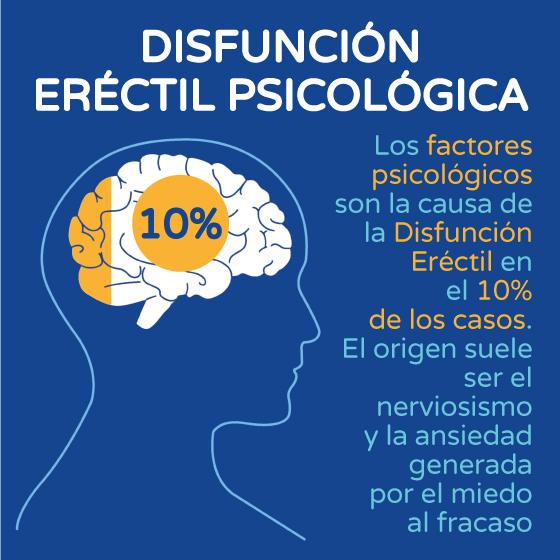 Disfunción eréctil psicológica gráfico Boston Medical Group España