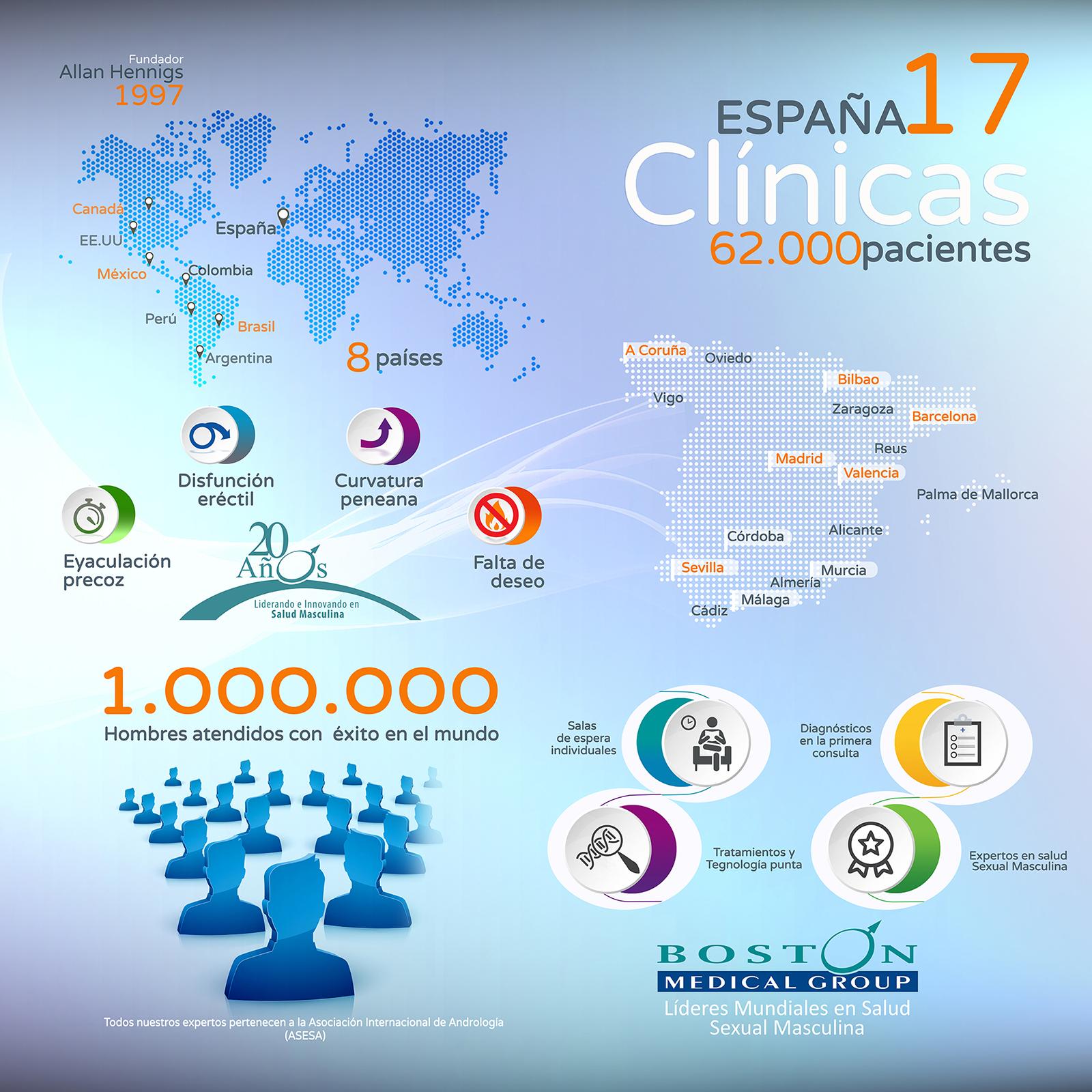 Boston Medical Group En España